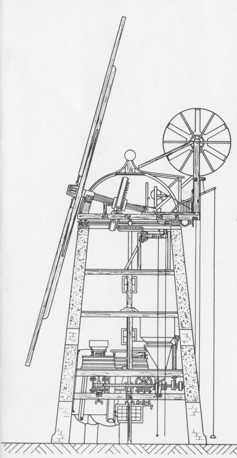 Internal schematic of the mill